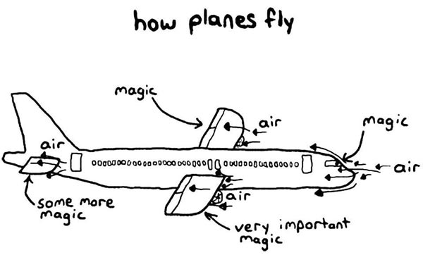 How Planes Fly on Aircraft Engine Mechanical Engineering