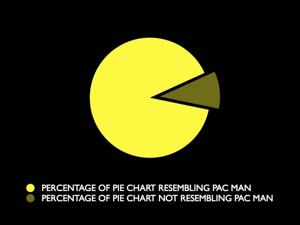 Pacman Pie Chart Ned Martins Amused